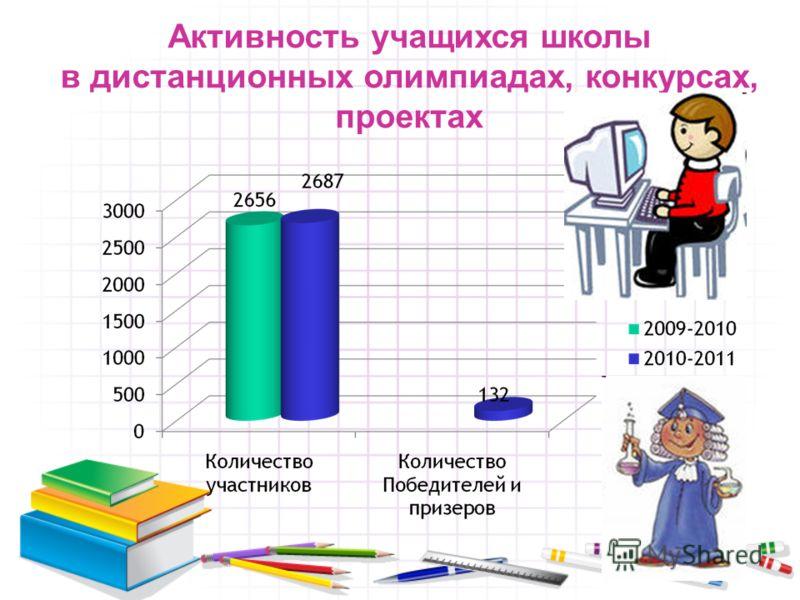 Активность учащихся школы в дистанционных олимпиадах, конкурсах, проектах
