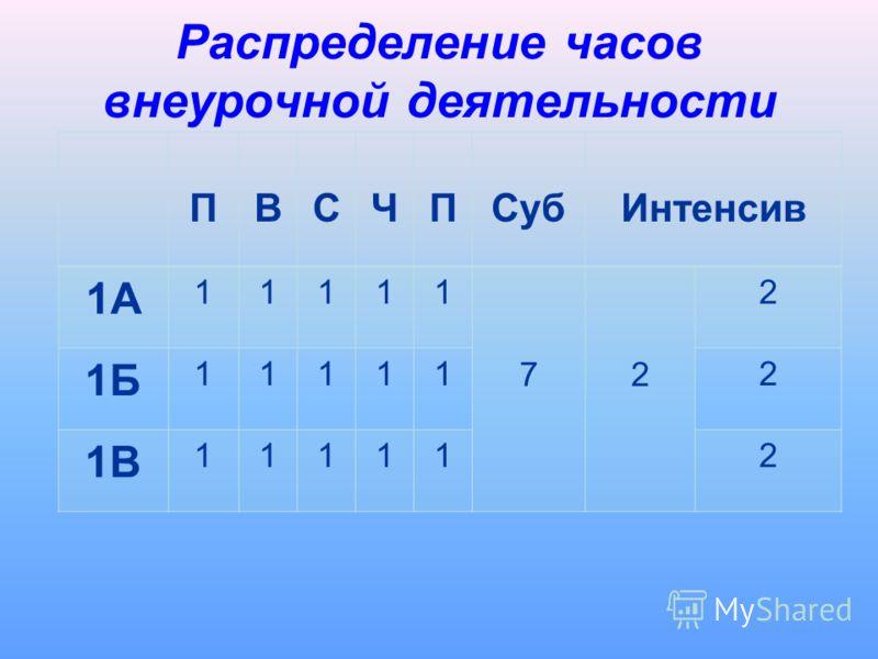 Распределение часов внеурочной деятельности ПВСЧПСубИнтенсив 1А 11111 72 2 1Б 111112 1В 111112