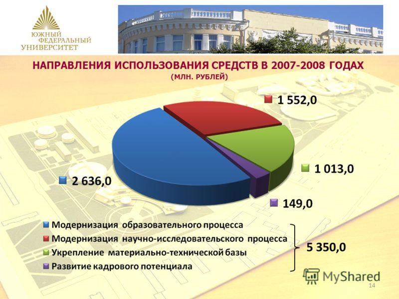 НАПРАВЛЕНИЯ ИСПОЛЬЗОВАНИЯ СРЕДСТВ В 2007-2008 ГОДАХ (МЛН. РУБЛЕЙ) 5 350,0 14