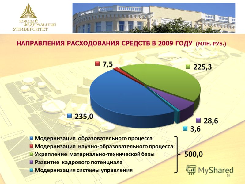 НАПРАВЛЕНИЯ РАСХОДОВАНИЯ СРЕДСТВ В 2009 ГОДУ (МЛН. РУБ.) 16