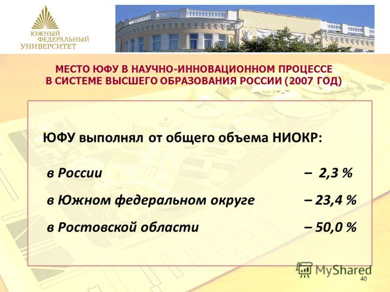40 МЕСТО ЮФУ В НАУЧНО-ИННОВАЦИОННОМ ПРОЦЕССЕ В СИСТЕМЕ ВЫСШЕГО ОБРАЗОВАНИЯ РОССИИ (2007 ГОД) ЮФУ выполнял от общего объема НИОКР: в России – 2,3 % в Южном федеральном округе – 23,4 % в Ростовской области – 50,0 %