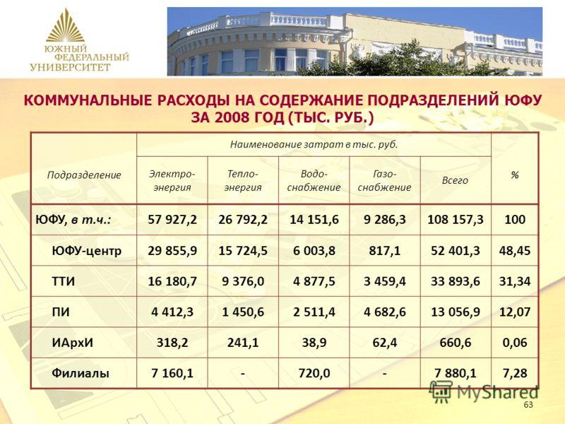 63 КОММУНАЛЬНЫЕ РАСХОДЫ НА СОДЕРЖАНИЕ ПОДРАЗДЕЛЕНИЙ ЮФУ ЗА 2008 ГОД (ТЫС. РУБ.) Подразделение Наименование затрат в тыс. руб. % Электро- энергия Тепло- энергия Водо- снабжение Газо- снабжение Всего ЮФУ, в т.ч.:57 927,226 792,214 151,69 286,3108 157,3