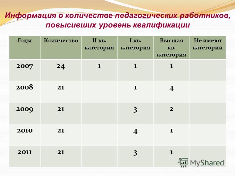 Информация о количестве педагогических работников, повысивших уровень квалификации ГодыКоличествоII кв. категория I кв. категория Высшая кв. категория Не имеют категории 200724111 20082114 20092132 20102141 20112131
