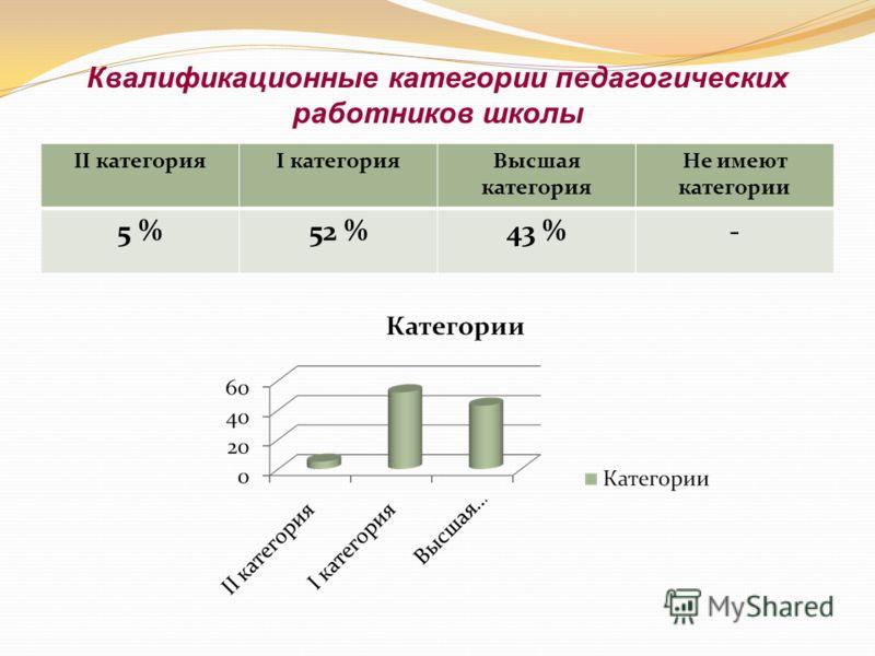Квалификационные категории педагогических работников школы II категорияI категорияВысшая категория Не имеют категории 5 %52 %43 %-