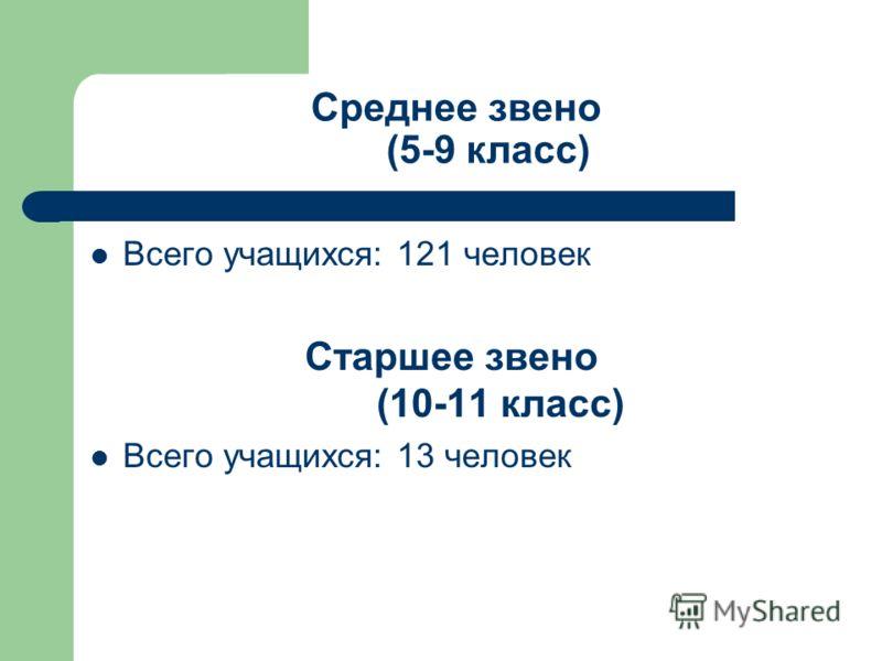 Среднее звено (5-9 класс) Всего учащихся: 121 человек Старшее звено (10-11 класс) Всего учащихся: 13 человек