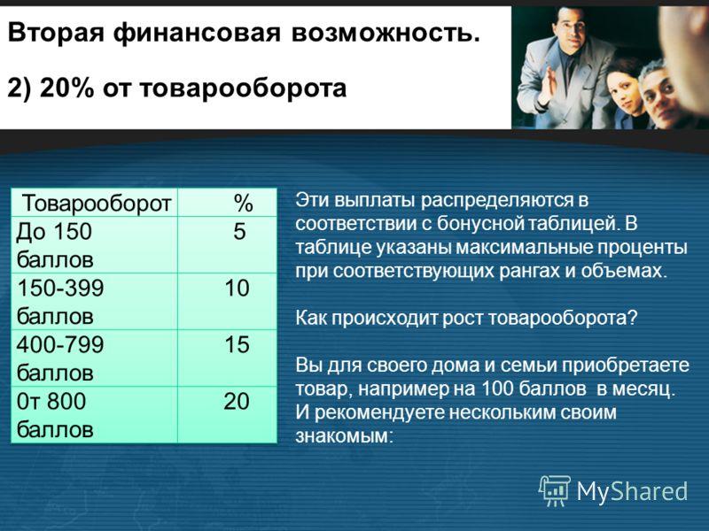 Вторая финансовая возможность. 2) 20% от товарооборота Эти выплаты распределяются в соответствии с бонусной таблицей. В таблице указаны максимальные проценты при соответствующих рангах и объемах. Как происходит рост товарооборота? Вы для своего дома