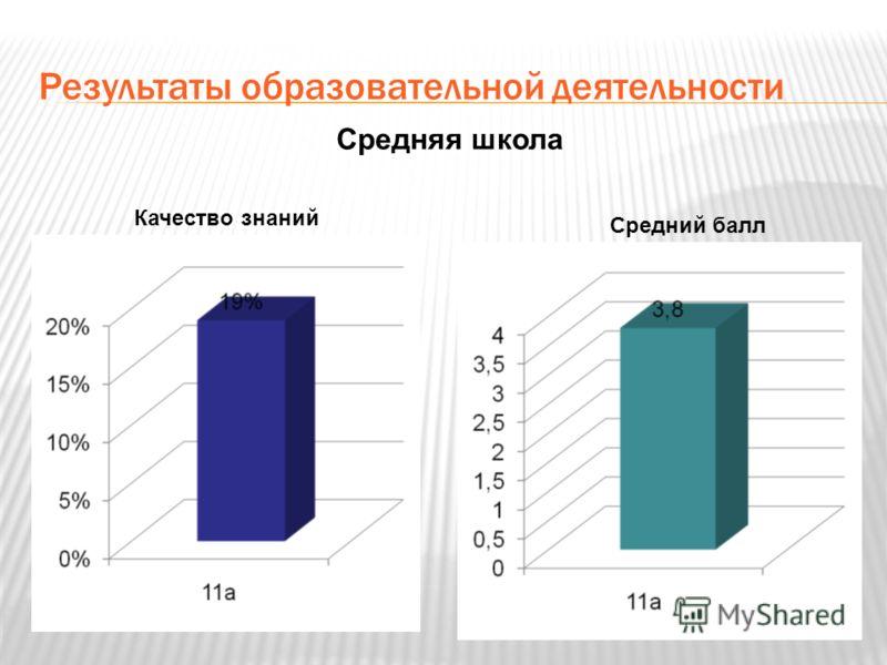 Результаты образовательной деятельности Средняя школа Средний балл Качество знаний