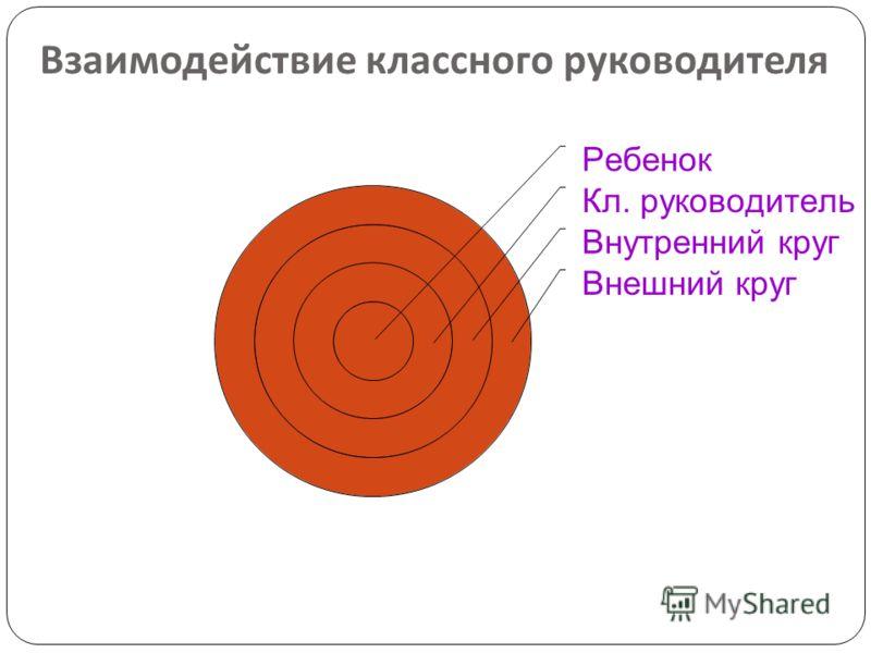 Взаимодействие классного руководителя Ребенок Кл. руководитель Внутренний круг Внешний круг