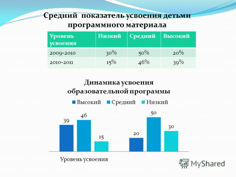 Средний показатель усвоения детьми программного материала Уровень усвоения НизкийСреднийВысокий 2009-201030%50%20% 2010-201115%46%39%