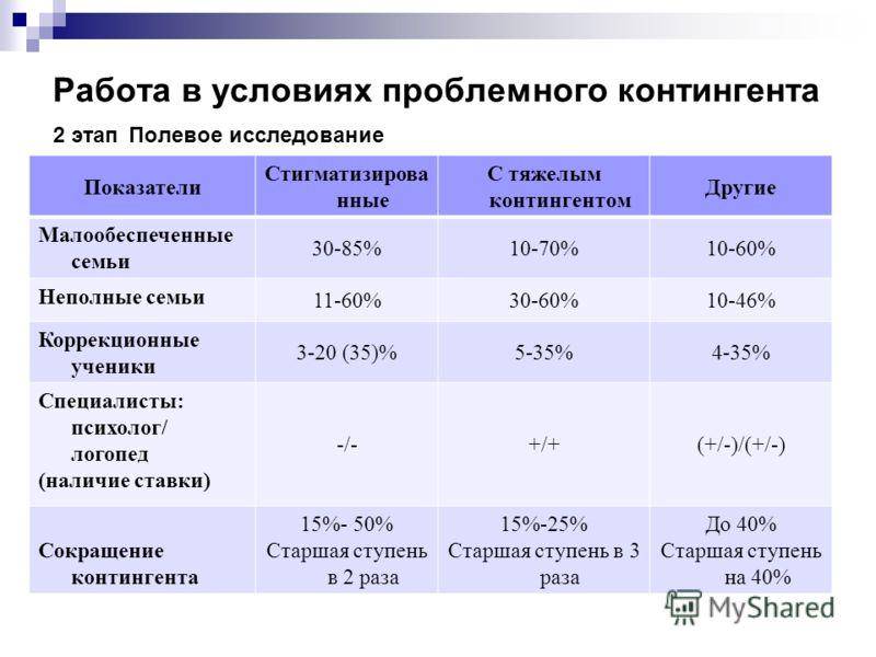 Работа в условиях проблемного контингента 2 этап Полевое исследование Показатели Стигматизирова нные С тяжелым контингентом Другие Малообеспеченные семьи 30-85%10-70%10-60% Неполные семьи 11-60%30-60%10-46% Коррекционные ученики 3-20 (35)%5-35%4-35%