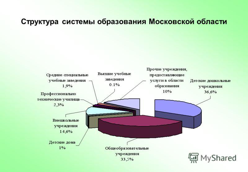 Структура системы образования Московской области