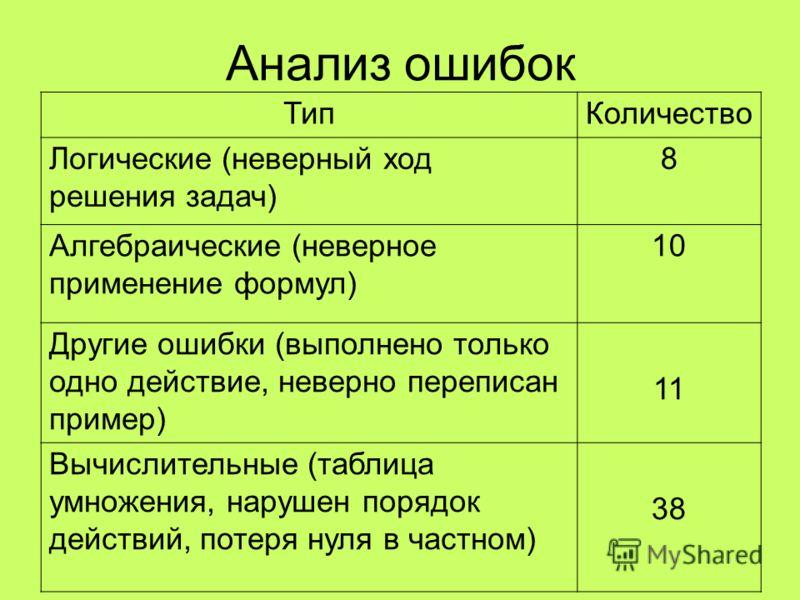 Анализ ошибок ТипКоличество Логические (неверный ход решения задач) 8 Алгебраические (неверное применение формул) 10 Другие ошибки (выполнено только одно действие, неверно переписан пример) 11 Вычислительные (таблица умножения, нарушен порядок действ