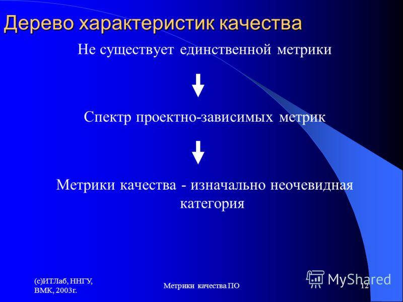(c)ИТЛаб, ННГУ, ВМК, 2003г. Метрики качества ПО12 Дерево характеристик качества Не существует единственной метрики Спектр проектно-зависимых метрик Метрики качества - изначально неочевидная категория