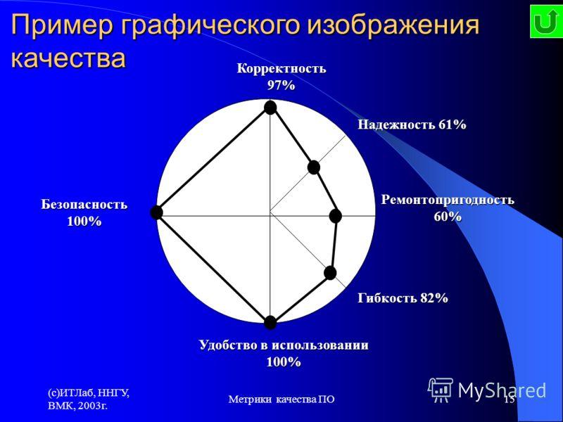(c)ИТЛаб, ННГУ, ВМК, 2003г. Метрики качества ПО15 Пример графического изображения качества Гибкость 82% Ремонтопригодность 60% Надежность 61% Корректность 97% Удобство в использовании 100% Безопасность 100%
