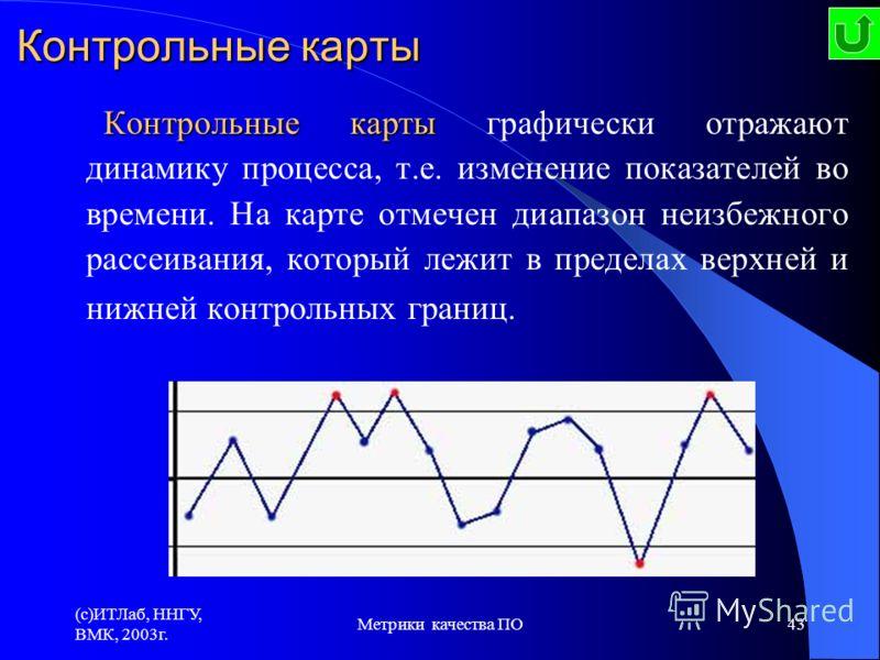(c)ИТЛаб, ННГУ, ВМК, 2003г. Метрики качества ПО43 Контрольные карты Контрольные карты графически отражают динамику процесса, т.е. изменение показателей во времени. На карте отмечен диапазон неизбежного рассеивания, который лежит в пределах верхней и