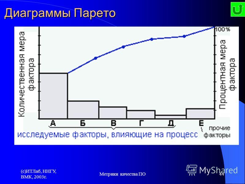 (c)ИТЛаб, ННГУ, ВМК, 2003г. Метрики качества ПО44 Диаграмма Парето - графическое представление степени важности факторов. Предназначена для определения немногочисленных существенно важных причин. Диаграмма Парето: по результатам деятельности по причи