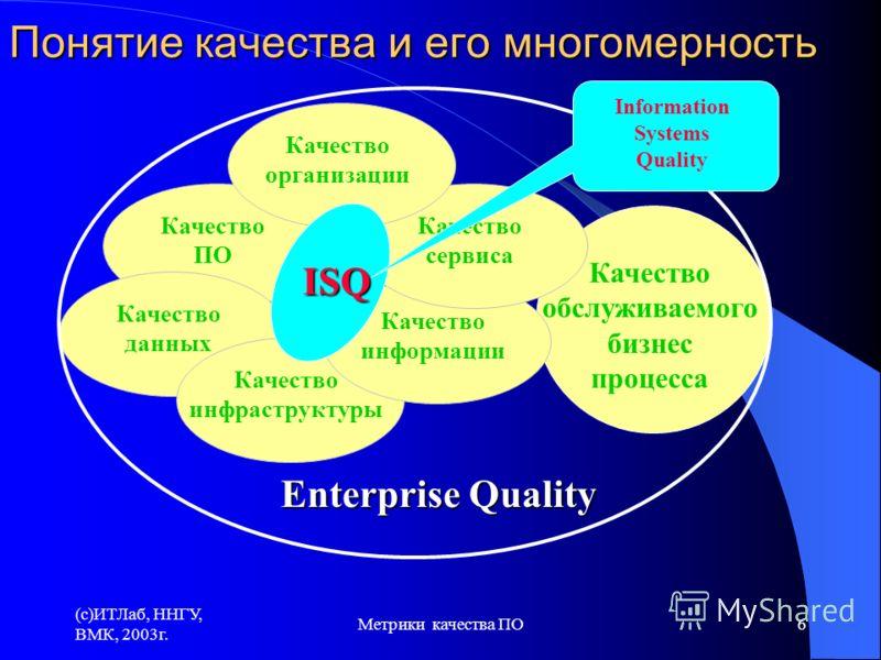 (c)ИТЛаб, ННГУ, ВМК, 2003г. Метрики качества ПО6 Понятие качества и его многомерность Качество обслуживаемого бизнес процесса Качество ПО Качество данных Качество инфраструктуры Качество информации Качество сервиса Качество организации ISQ Enterprise