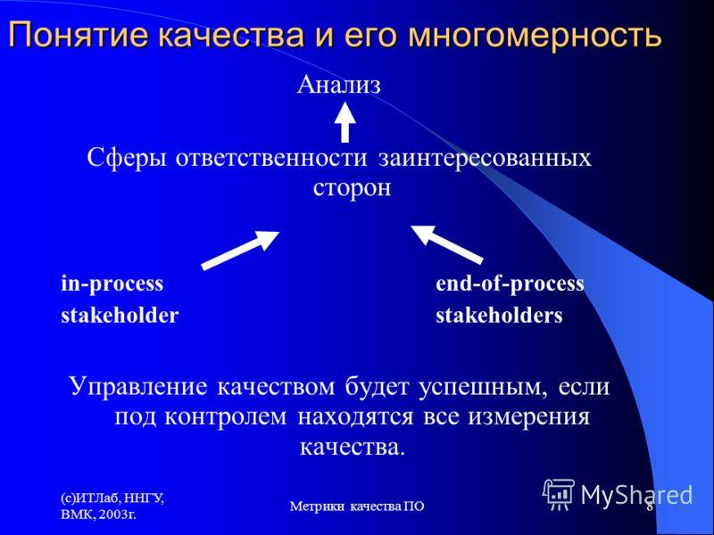 (c)ИТЛаб, ННГУ, ВМК, 2003г. Метрики качества ПО8 Анализ Сферы ответственности заинтересованных сторон in-process end-of-process stakeholder stakeholders Управление качеством будет успешным, если под контролем находятся все измерения качества. Понятие