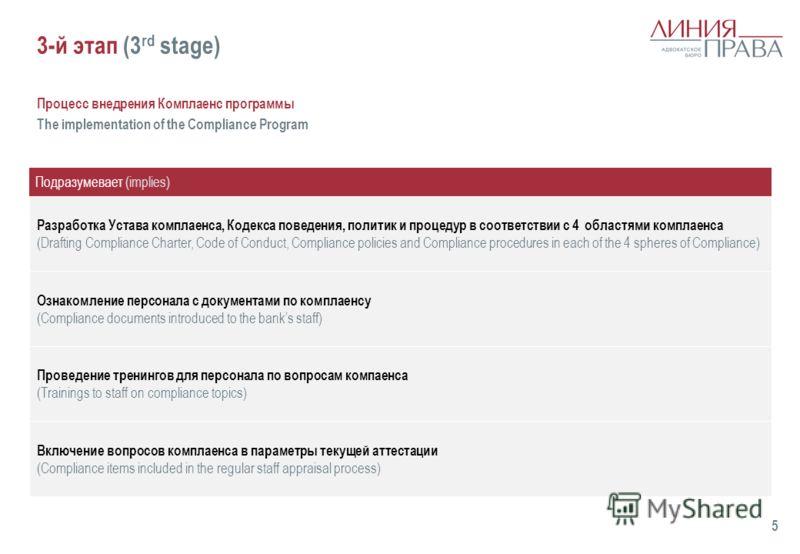 3-й этап (3 rd stage) Процесс внедрения Комплаенс программы The implementation of the Compliance Program Разработка Устава комплаенса, Кодекса поведения, политик и процедур в соответствии с 4 областями комплаенса (Drafting Compliance Charter, Code of