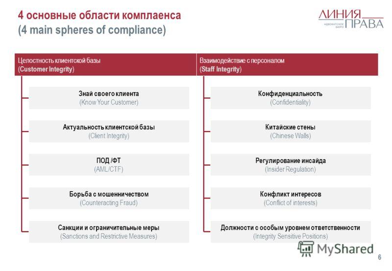 4 основные области комплаенса (4 main spheres of compliance) 6 Целостность клиентской базы ( Customer Integrity ) Взаимодействие с персоналом ( Staff Integrity ) Знай своего клиента (Know Your Customer) Актуальность клиентской базы (Client Integrity)