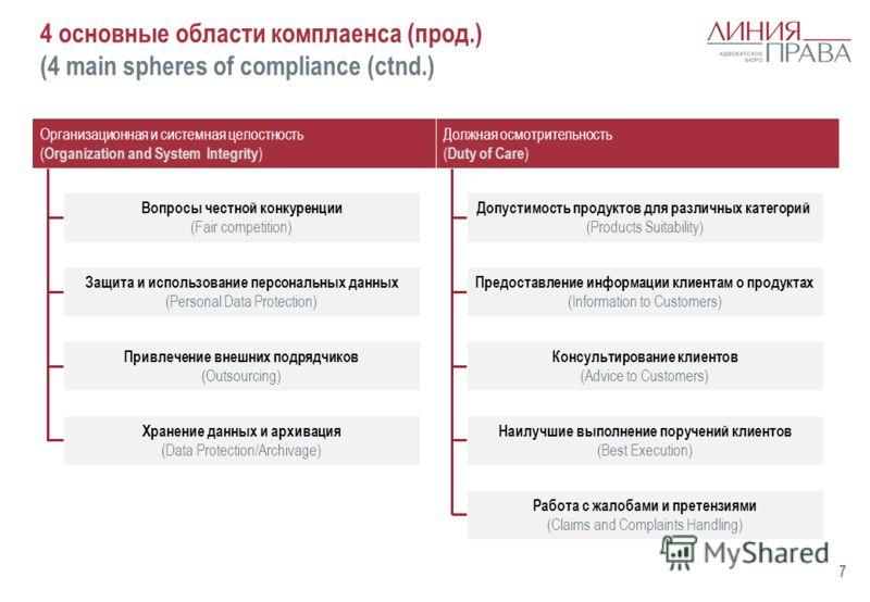 4 основные области комплаенса (прод.) (4 main spheres of compliance (ctnd.) 7 Организационная и системная целостность ( Organization and System Integrity ) Должная осмотрительность ( Duty of Care ) Вопросы честной конкуренции (Fair competition) Защит