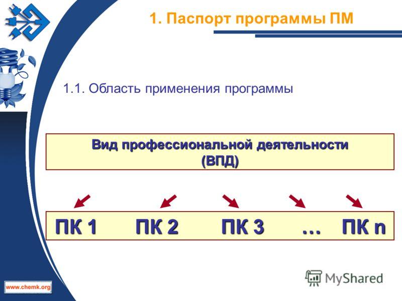1. Паспорт программы ПМ 1.1. Область применения программы Вид профессиональной деятельности (ВПД) ПК 1ПК 2 ПК 3 … ПК n