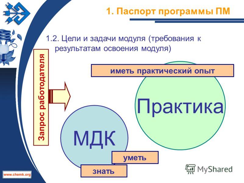 1. Паспорт программы ПМ 1.2. Цели и задачи модуля (требования к результатам освоения модуля) МДК знать Практика уметь иметь практический опыт