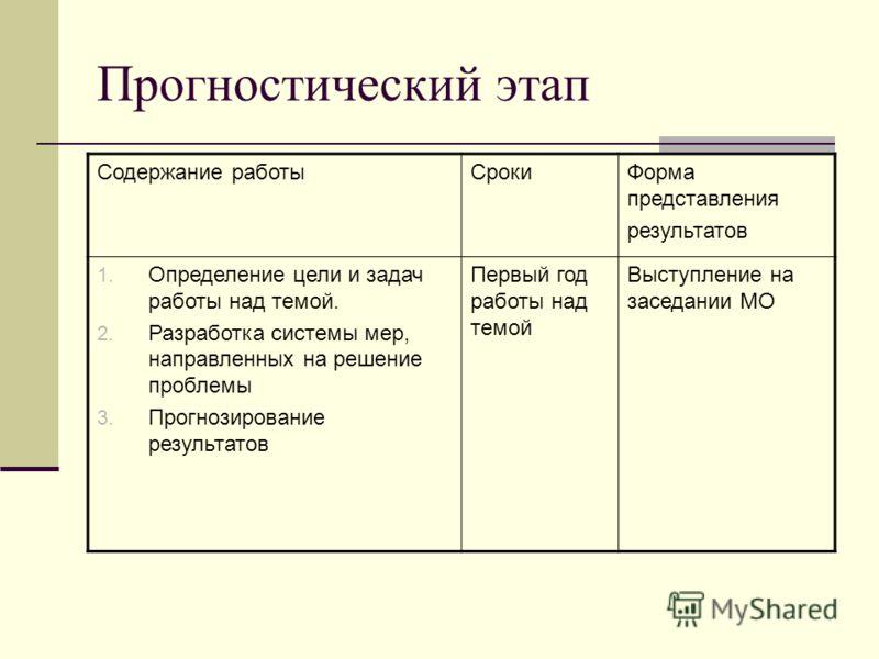 Прогностический этап Содержание работыСрокиФорма представления результатов 1. Определение цели и задач работы над темой. 2. Разработка системы мер, направленных на решение проблемы 3. Прогнозирование результатов Первый год работы над темой Выступлени