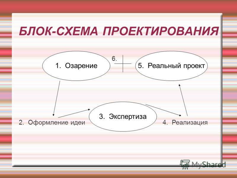 БЛОК-СХЕМА ПРОЕКТИРОВАНИЯ 2. Оформление идеи 5. Реальный проект1. Озарение 3. Экспертиза 4. Реализация 6.
