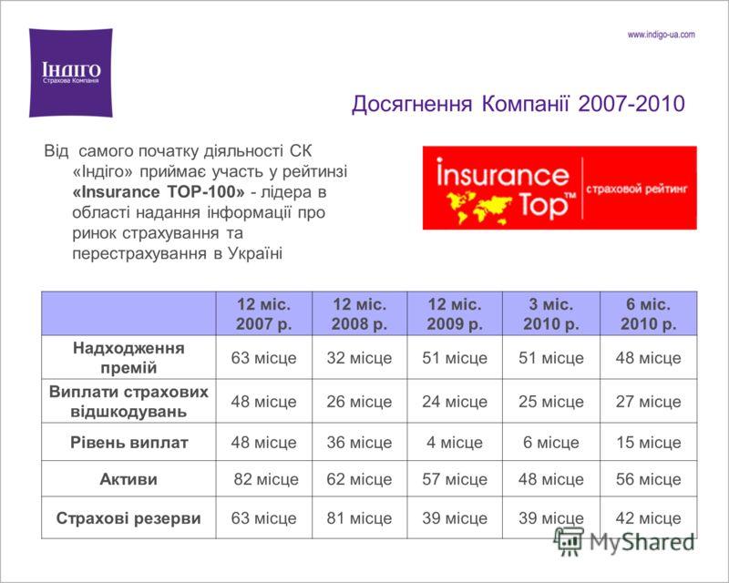 Досягнення Компанії 2007-2010 Від самого початку діяльності СК «Індіго» приймає участь у рейтинзі «Insurance TOP-100» - лідера в області надання інформації про ринок страхування та перестрахування в Україні 12 міс. 2007 р. 12 міс. 2008 р. 12 міс. 200