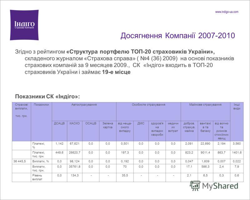 Досягнення Компанії 2007-2010 Згідно з рейтингом «Структура портфелю ТОП-20 страховиків України», складеного журналом «Страхова справа» ( 4 (36) 2009) на основі показників страхових компаній за 9 месяцев 2009., СК «Індіго» входить в ТОП-20 страховикі