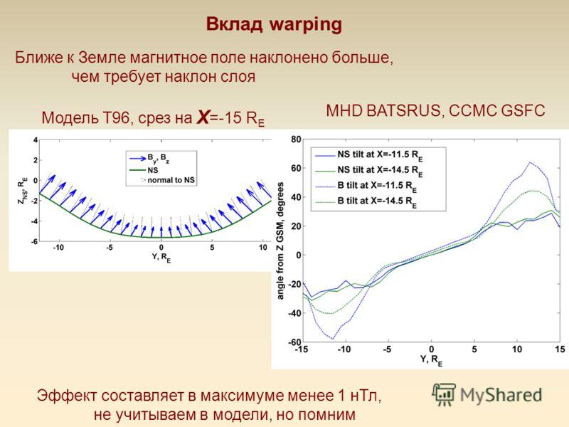 Вклад warping Ближе к Земле магнитное поле наклонено больше, чем требует наклон слоя Модель Т96, срез на X =-15 R E MHD BATSRUS, CCMC GSFC Эффект составляет в максимуме менее 1 нТл, не учитываем в модели, но помним