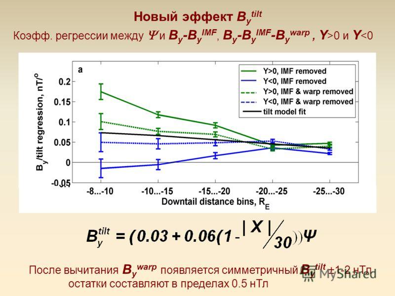 Новый эффект B y tilt Коэфф. регрессии между и B y -B y IMF, B y -B y IMF -B y warp, Y >0 и Y