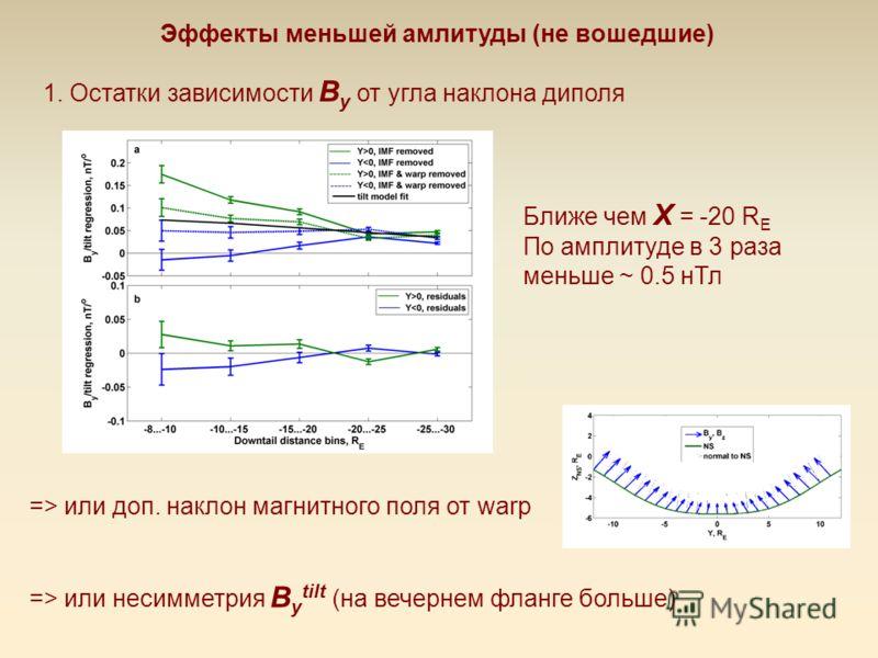 Эффекты меньшей амлитуды (не вошедшие) 1. Остатки зависимости B y от угла наклона диполя Ближе чем X = -20 R E По амплитуде в 3 раза меньше ~ 0.5 нТл => или доп. наклон магнитного поля от warp => или несимметрия B y tilt (на вечернем фланге больше)