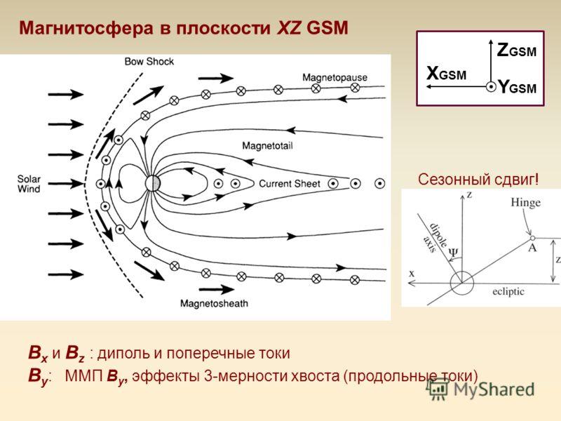 B x и B z : диполь и поперечные токи B y : ММП B y, эффекты 3-мерности хвоста (продольные токи) Магнитосфера в плоскости XZ GSM X GSM Z GSM Y GSM Сезонный сдвиг!