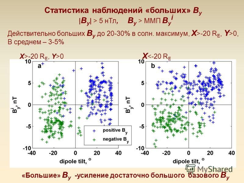 Статистика наблюдений «больших» B y | B y | > 5 нТл, B y > ММП B y i Действительно больших B y до 20-30% в солн. максимум, X >-20 R E, Y >0, В среднем – 3-5% X>-20 R E, Y>0 X
