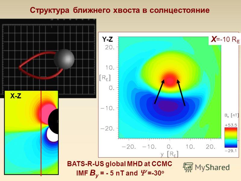 X =-10 R E X-Z Y-Z Структура ближнего хвоста в солнцестояние BATS-R-US global MHD at CCMC IMF B y = - 5 nT and =-30 o