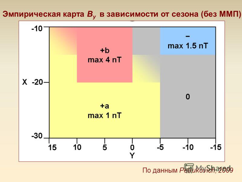 Эмпирическая карта B y в зависимости от сезона (без ММП) По данным Petrukovich, 2009