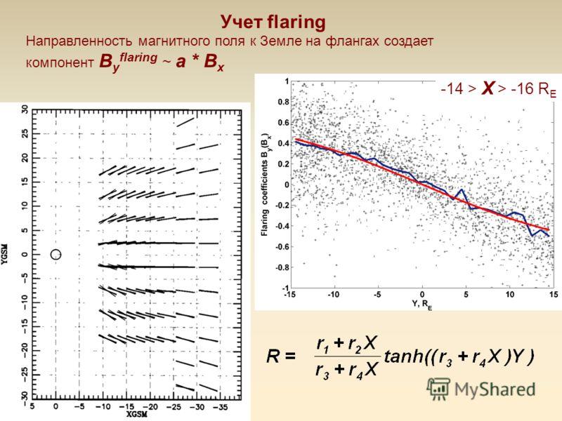 Учет flaring Направленность магнитного поля к Земле на флангах создает компонент B y flaring ~ a * B x -14 > X > -16 R E