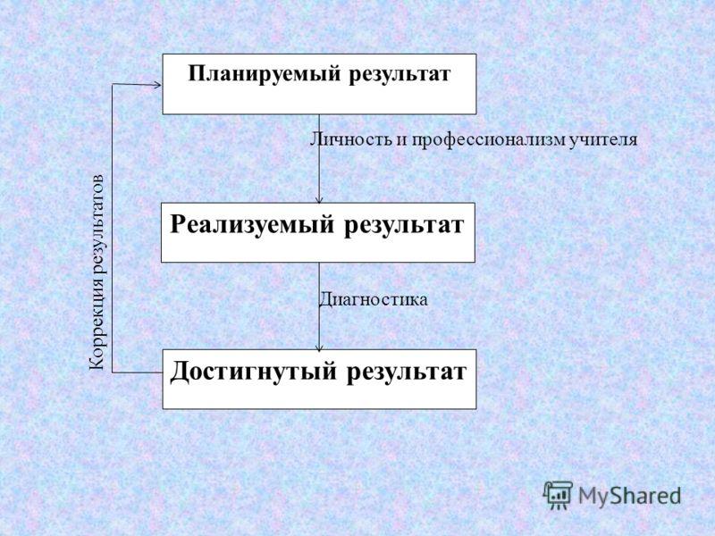 Планируемый результат Реализуемый результат Достигнутый результат Личность и профессионализм учителя Диагностика Коррекция результатов