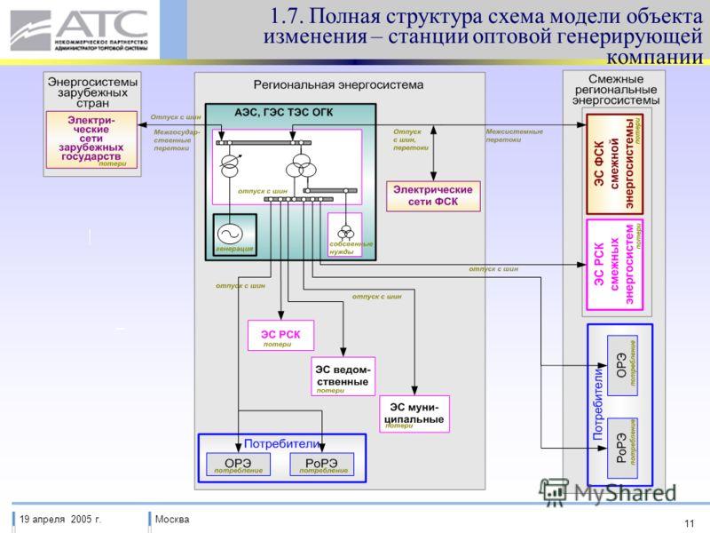 19 апреля 2005 г.Москва 11 1.7. Полная структура схема модели объекта изменения – станции оптовой генерирующей компании