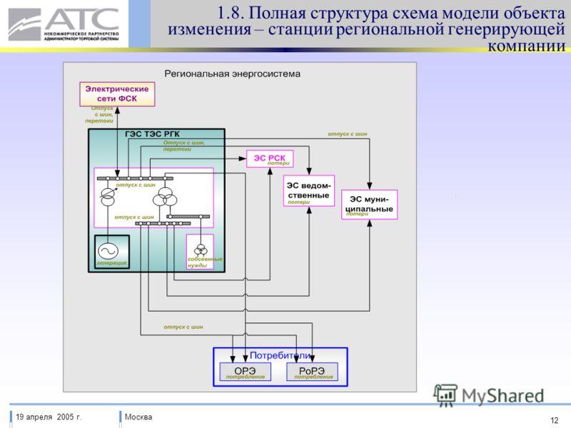 19 апреля 2005 г.Москва 12 1.8. Полная структура схема модели объекта изменения – станции региональной генерирующей компании