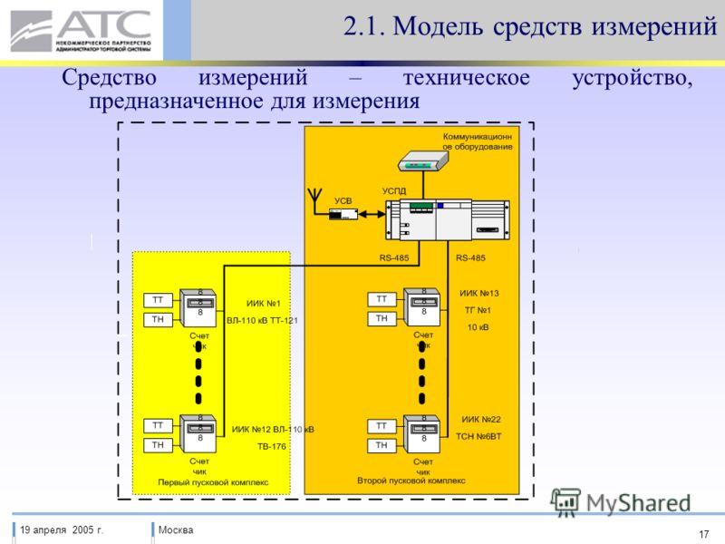 19 апреля 2005 г.Москва 17 2.1. Модель средств измерений Средство измерений – техническое устройство, предназначенное для измерения