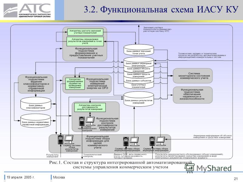 19 апреля 2005 г.Москва 21 3.2. Функциональная схема ИАСУ КУ