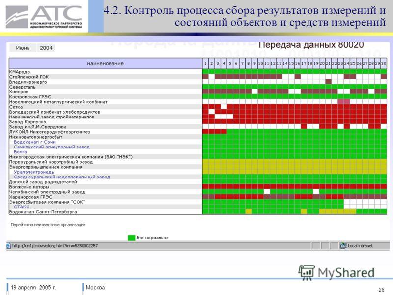 19 апреля 2005 г.Москва 26 4.2. Контроль процесса сбора результатов измерений и состояний объектов и средств измерений
