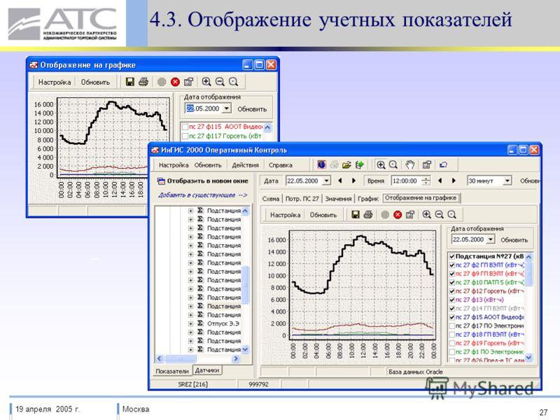 19 апреля 2005 г.Москва 27 4.3. Отображение учетных показателей