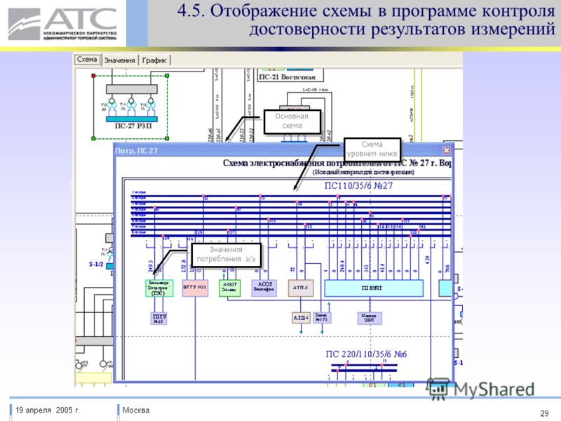 19 апреля 2005 г.Москва 29 Основная схема Схема уровнем ниже Значения потребления э/э 4.5. Отображение схемы в программе контроля достоверности результатов измерений