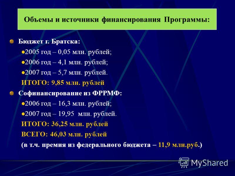 Объемы и источники финансирования Программы: Бюджет г. Братска: 2005 год – 0,05 млн. рублей; 2006 год – 4,1 млн. рублей; 2007 год – 5,7 млн. рублей. ИТОГО: 9,85 млн. рублей Софинансирование из ФРРМФ: 2006 год – 16,3 млн. рублей; 2007 год – 19,95 млн.
