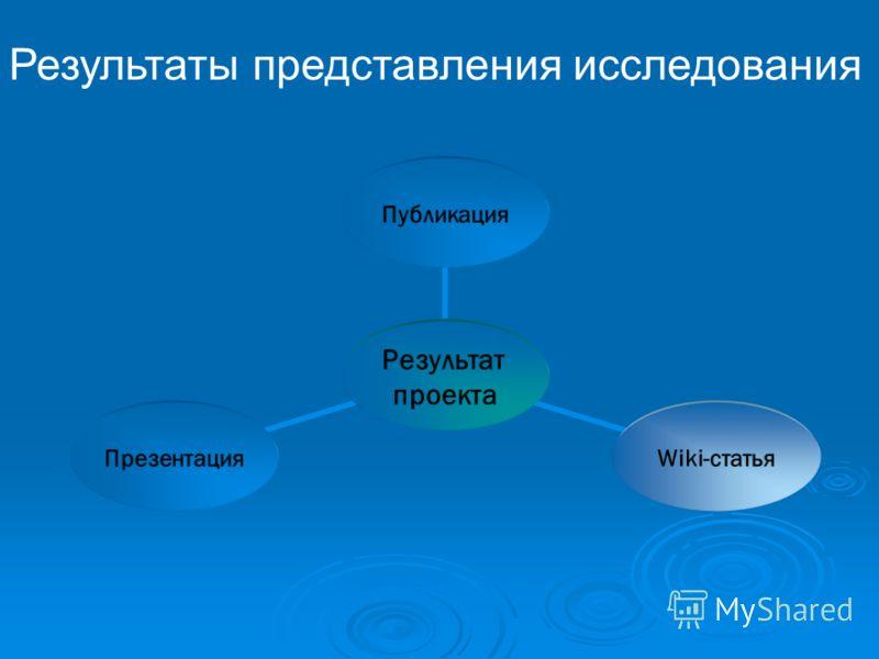 Результат проекта ПубликацияWiki-статьяПрезентация Результаты представления исследования