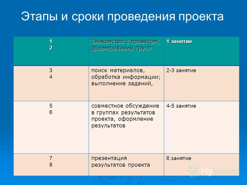12 Знакомство с проектом, формирование групп 1 занятие 34 поиск материалов, обработка информации; выполнение заданий, 2-3 занятие 56 совместное обсуждение в группах результатов проекта, оформление результатов 4-5 занятие 78 презентация результатов пр